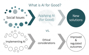 What is AI for Good
